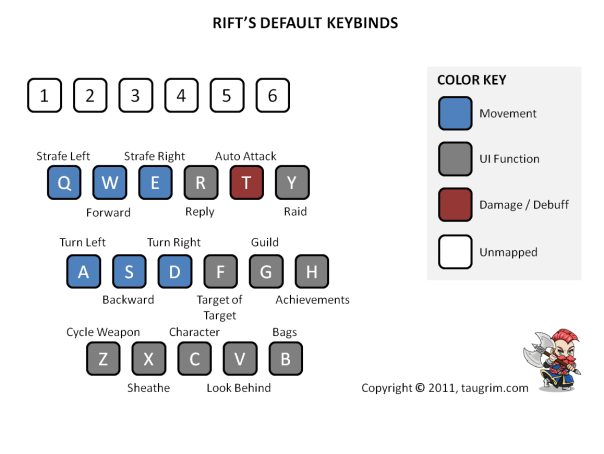 RIFT's Default Keybinds