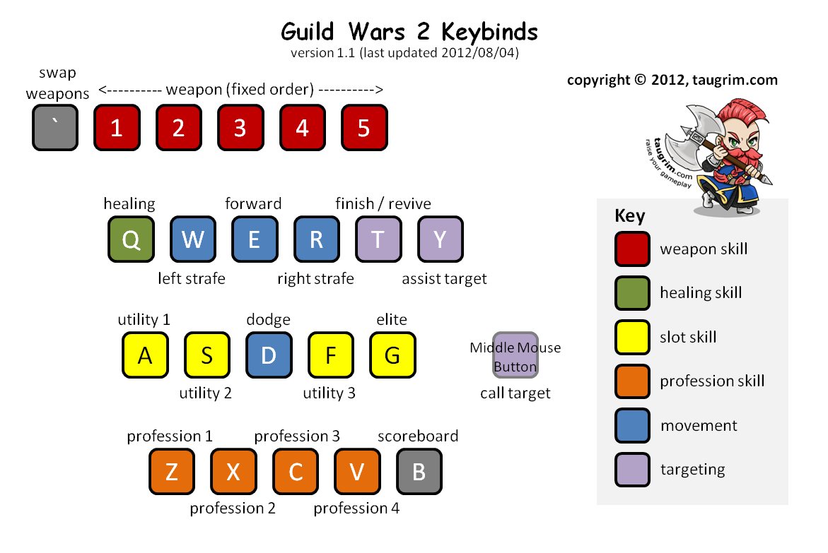 Guide to Guild Wars 2 Keybinding | Taugrim's MMO Blog