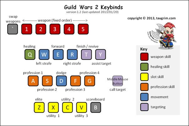 GW2 Keybinds (v1.2)
