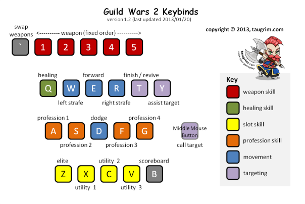 Guide to Guild Wars 2 Keybinding | Taugrim's MMO Blog