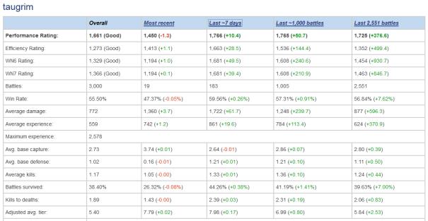 Noobmeter Charts at 3K Battles