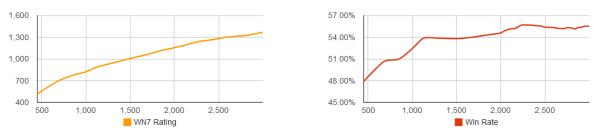 Noobmeter graphs for Taugrim at 3k Battles