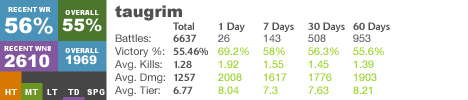 Taugrim's WoT WN8 Rating per WotLabs