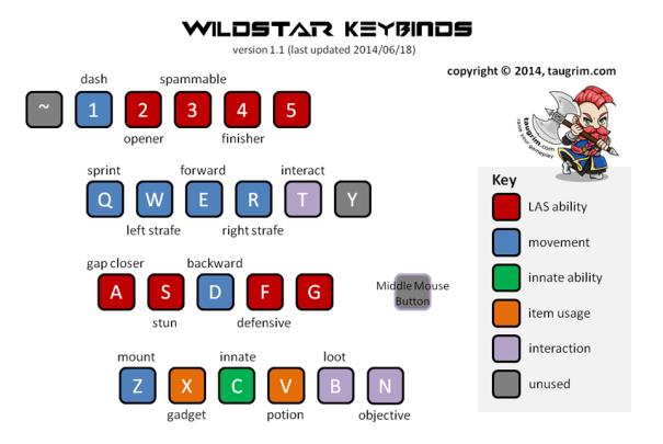 Taugrim's WildStar Keybinds v1.1