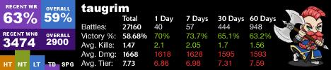 Taugrim's Stats @ 27160 Battles